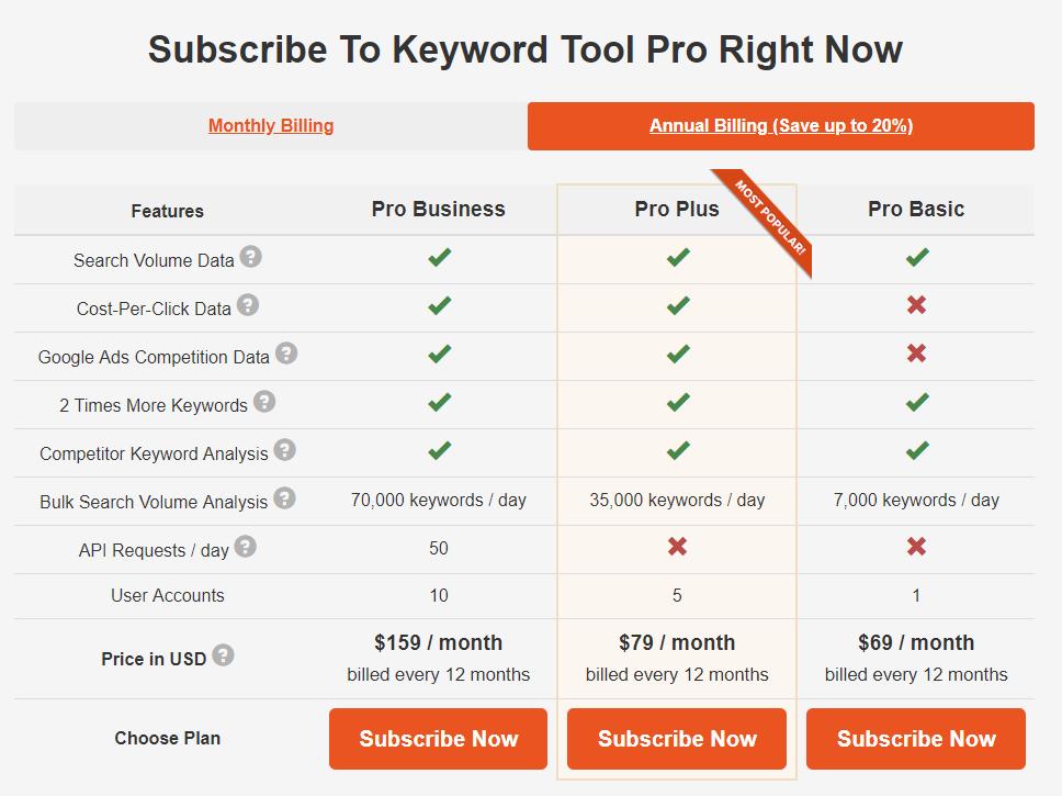 keywordTool Group Buy
